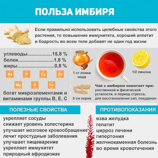 как правильно пить имбирь чтобы похудеть отзывы